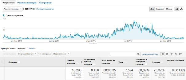 statistika-putovanje-blog-2